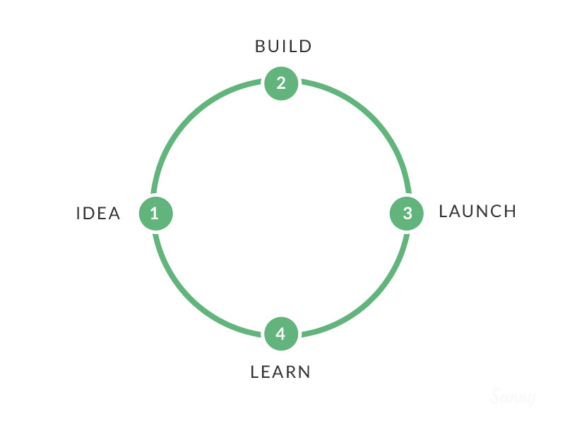Full design cycle
