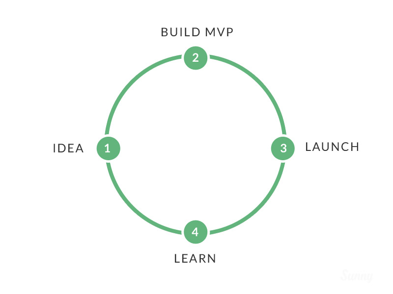 Lean Design Cycle