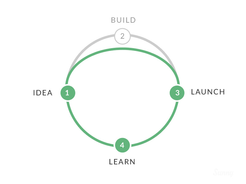 Leaner Design Cycle